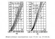 Анодно-сеточные характеристики лампы ГУ23А