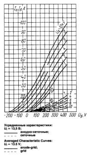 Анодно-сеточные характеристики лампы ГУ66А