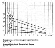 Характеристики лампы ГУ-66А 2
